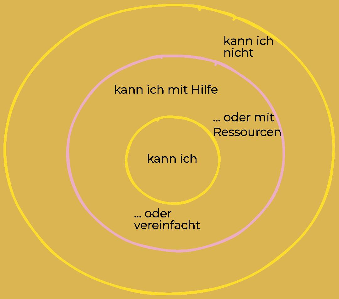 drei Kreise, der Innere zeigt, was du schon kannst, ganz außen stehen Dinge, die du noch nicht kannst. Dazwischen liegt die Zone of Proximal Development.